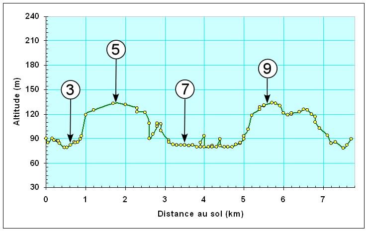 Profil d'altitude du circuit 10 des promenades de Bousval : promenade du Grand Arbre