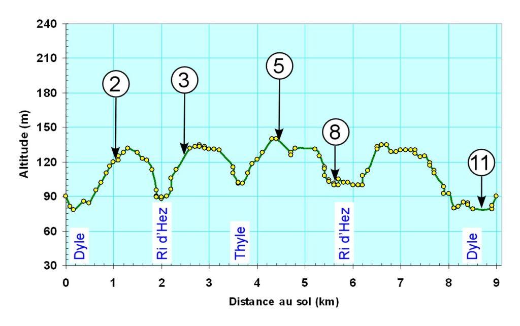 Profil d'altitude du circuit 9